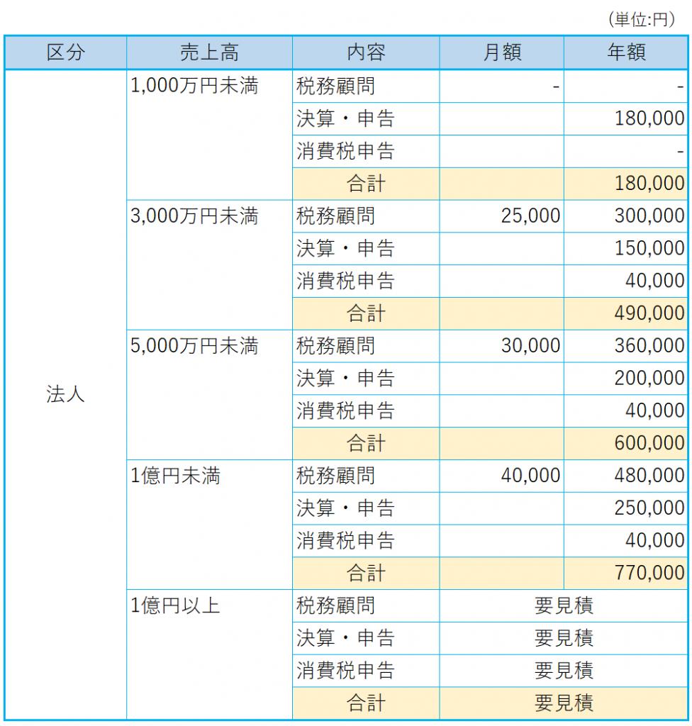 法人の顧問、決算、法人税申告、消費税申告の報酬表