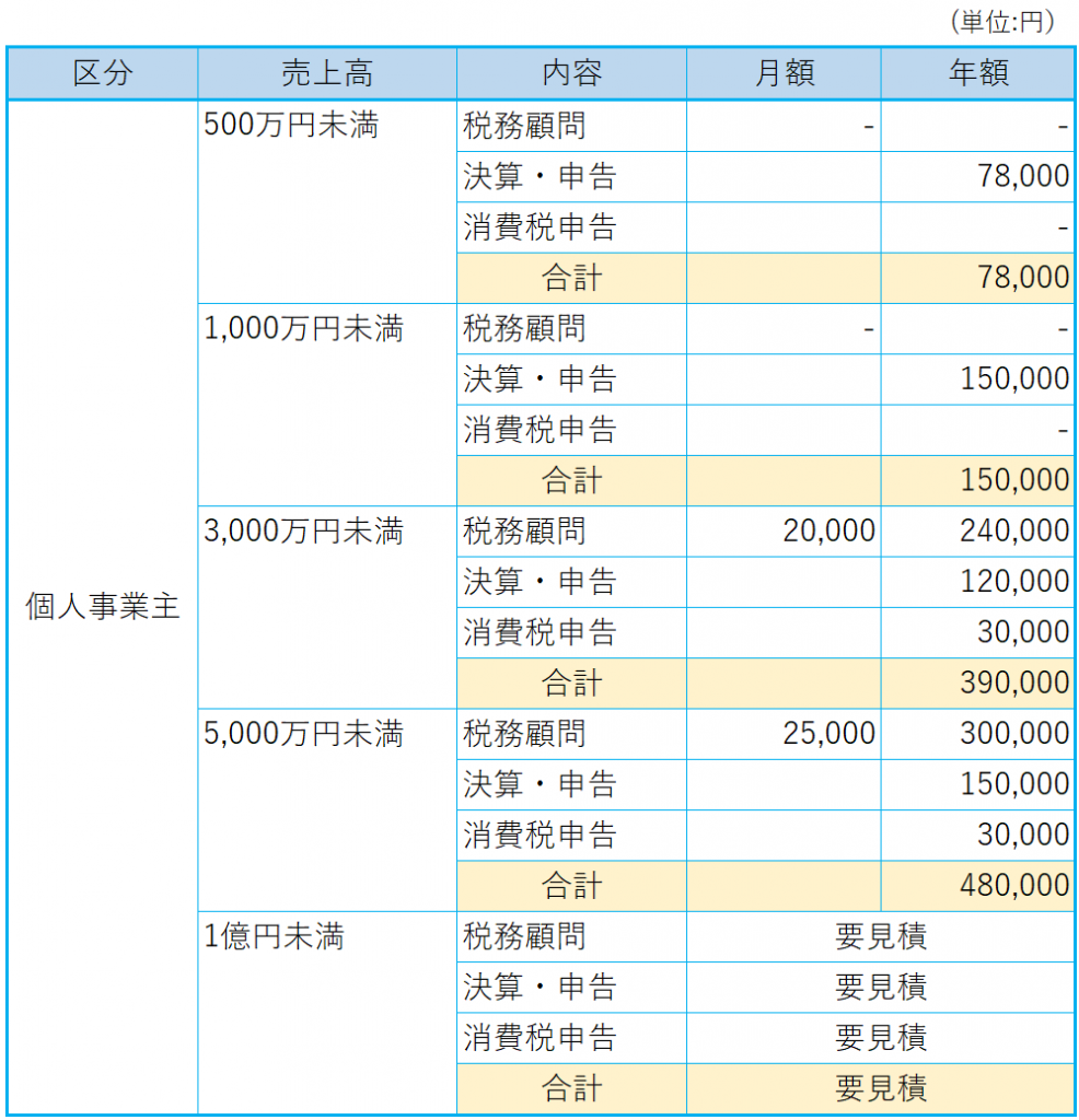 個人事業主の顧問、決算、所得税申告、消費税申告の報酬表
